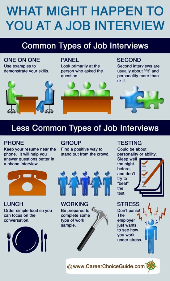 job interview techniques - Interview Checklist For Employer Interview Checklist And Guide For Employers