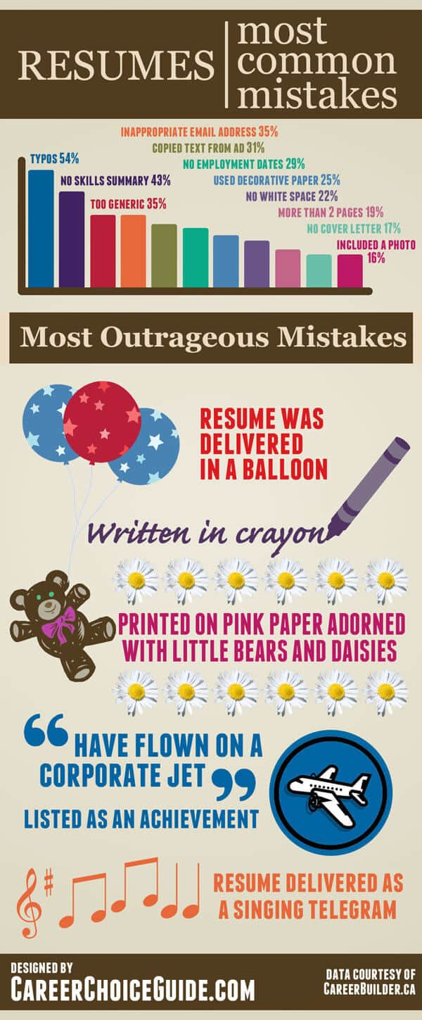Most outrageous and most common resume mistakes