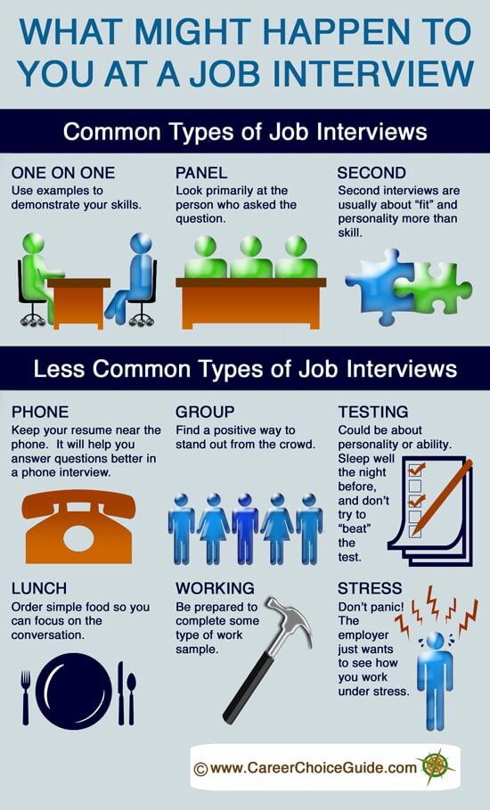 Job Interview Techniques